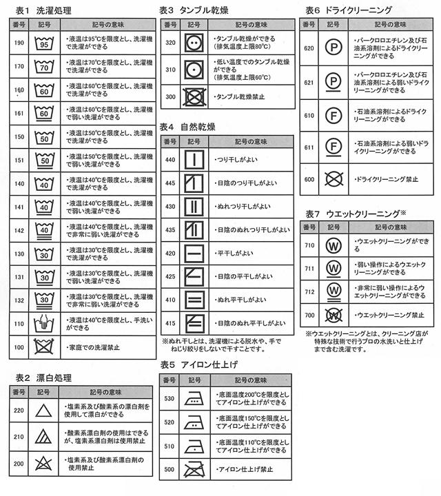 新JIS洗濯表示の一覧