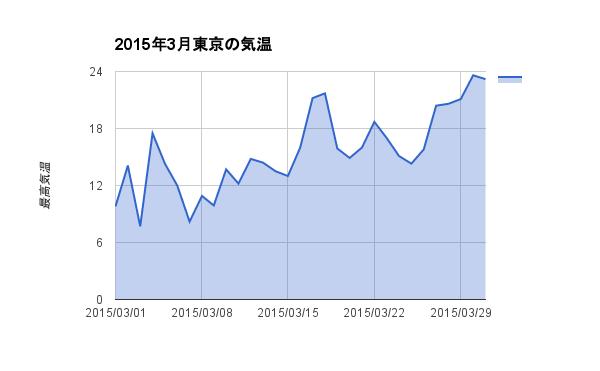 2015年3月東京の気温