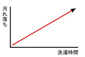 汚れ落ちグラフ1