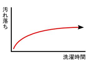 汚れ落ちグラフ2
